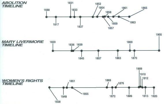 Gallery For u0026gt; Sojourner Truth Timeline